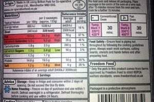 Food labelling guide in the UK: Here's the current laws and what's being proposed