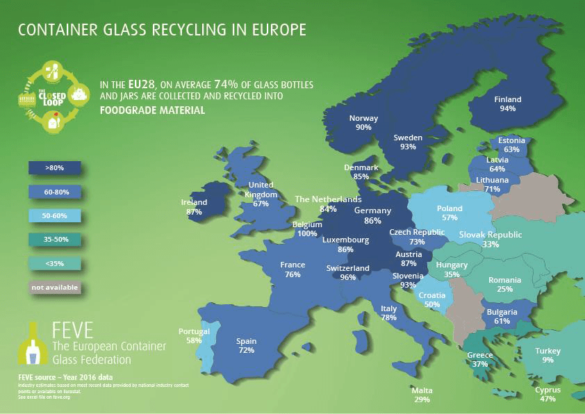 Study says European glass packaging recycling rate is stable at 74%