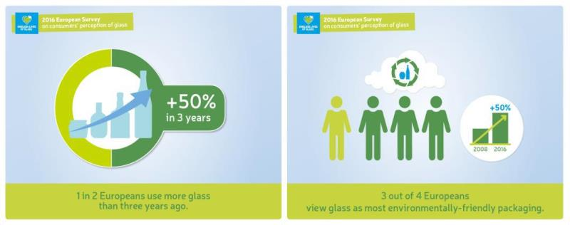 Glass packaging demand continues to increase in Europe