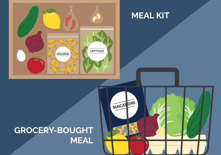 Meal-kit graphic