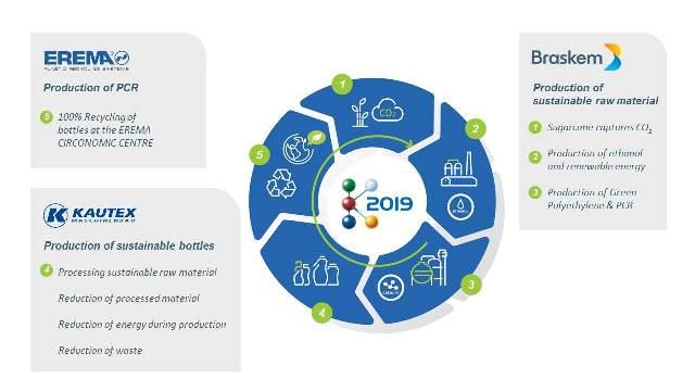 Braskem, Kautex Maschinenbau and Erema to demonstrate closed plastic loop at K-2019