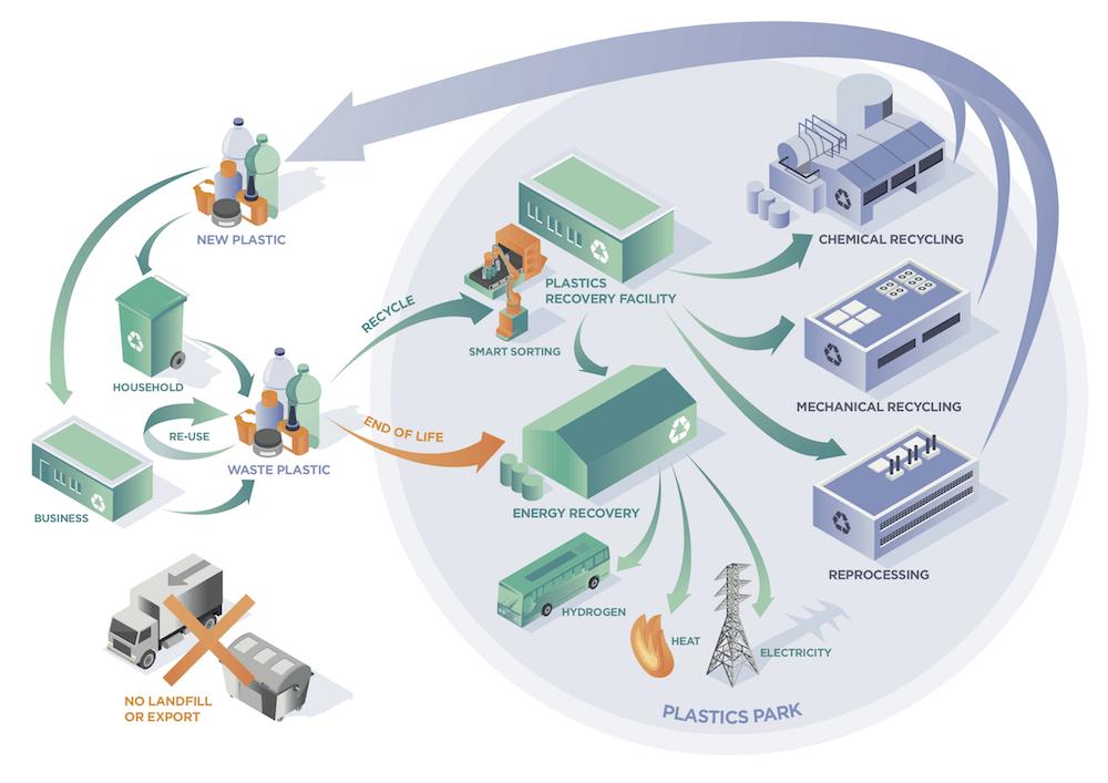plastic waste infrastructure