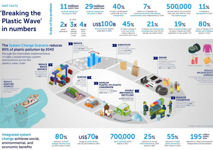 Infographic-BtPW-in-Numbers Infographic